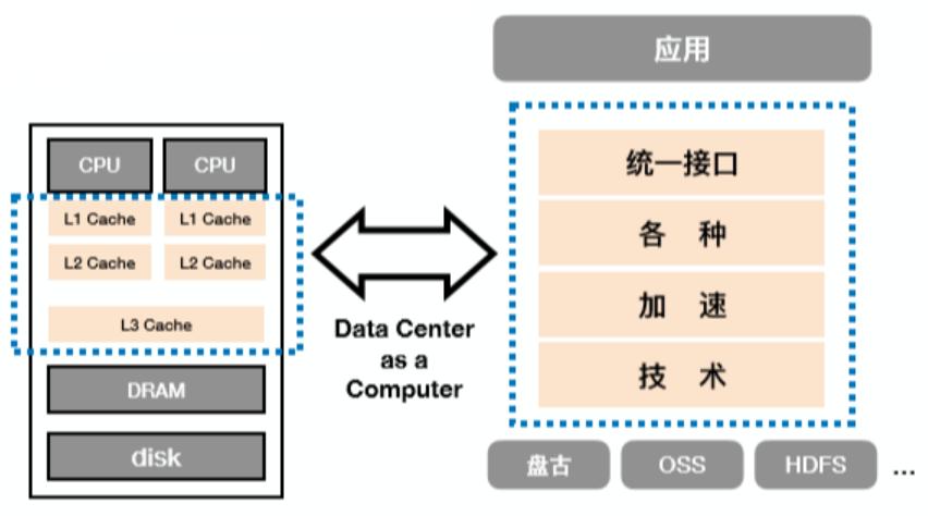 阿里巴巴开源 容器镜像加速技术DADI 上手指南