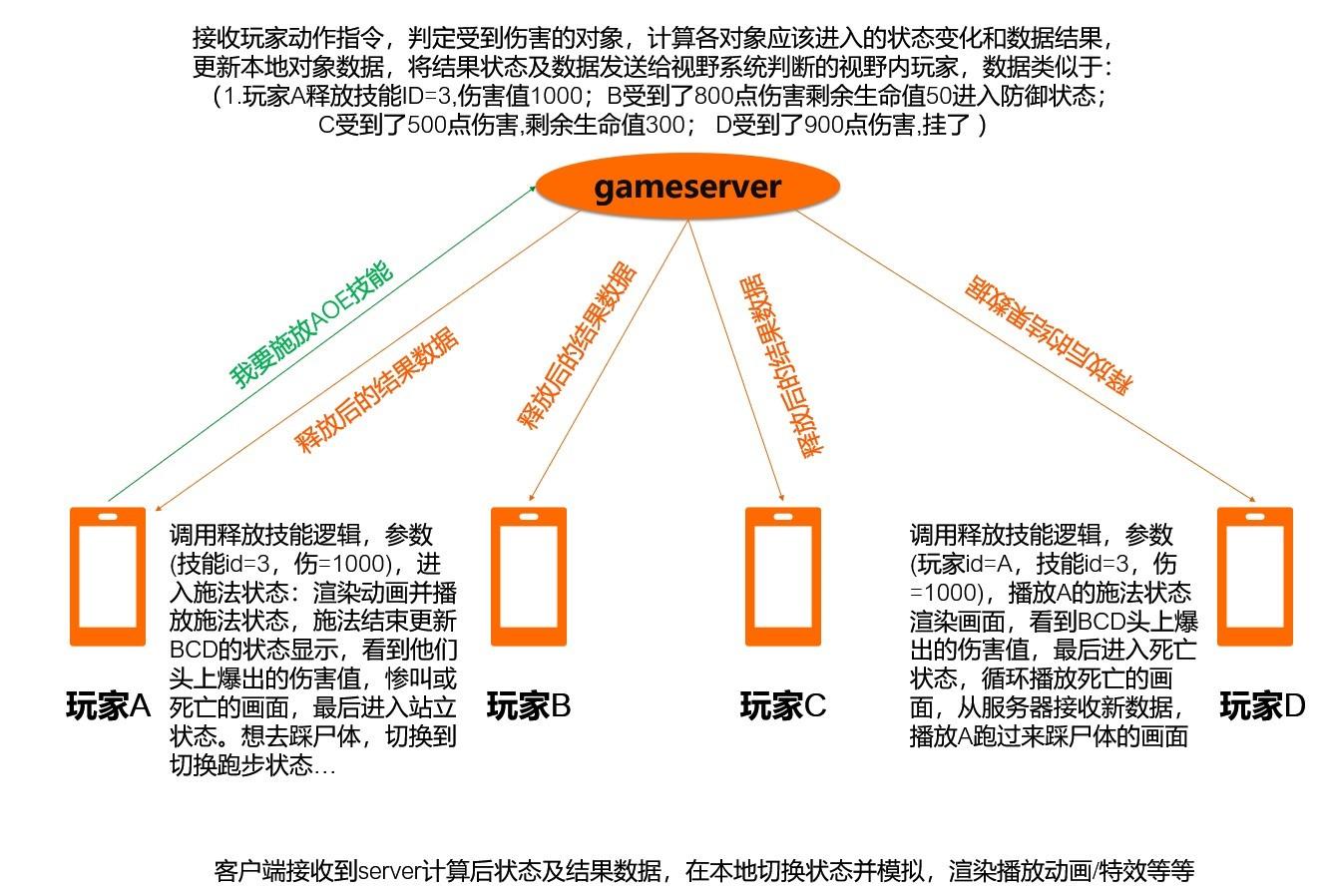网游云上网络优化⽅案