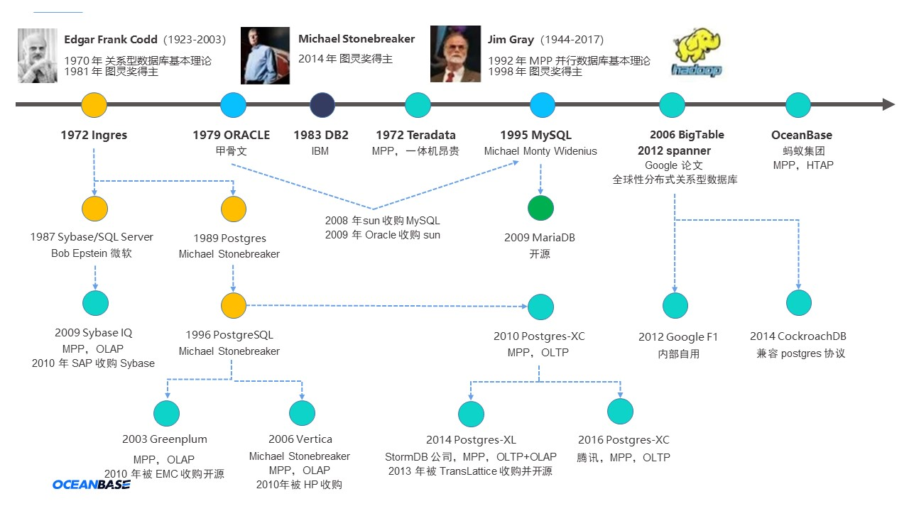 OceanBase 首席架构师:关系数据库到三代分布式数据库,我亲历的数据库演进史