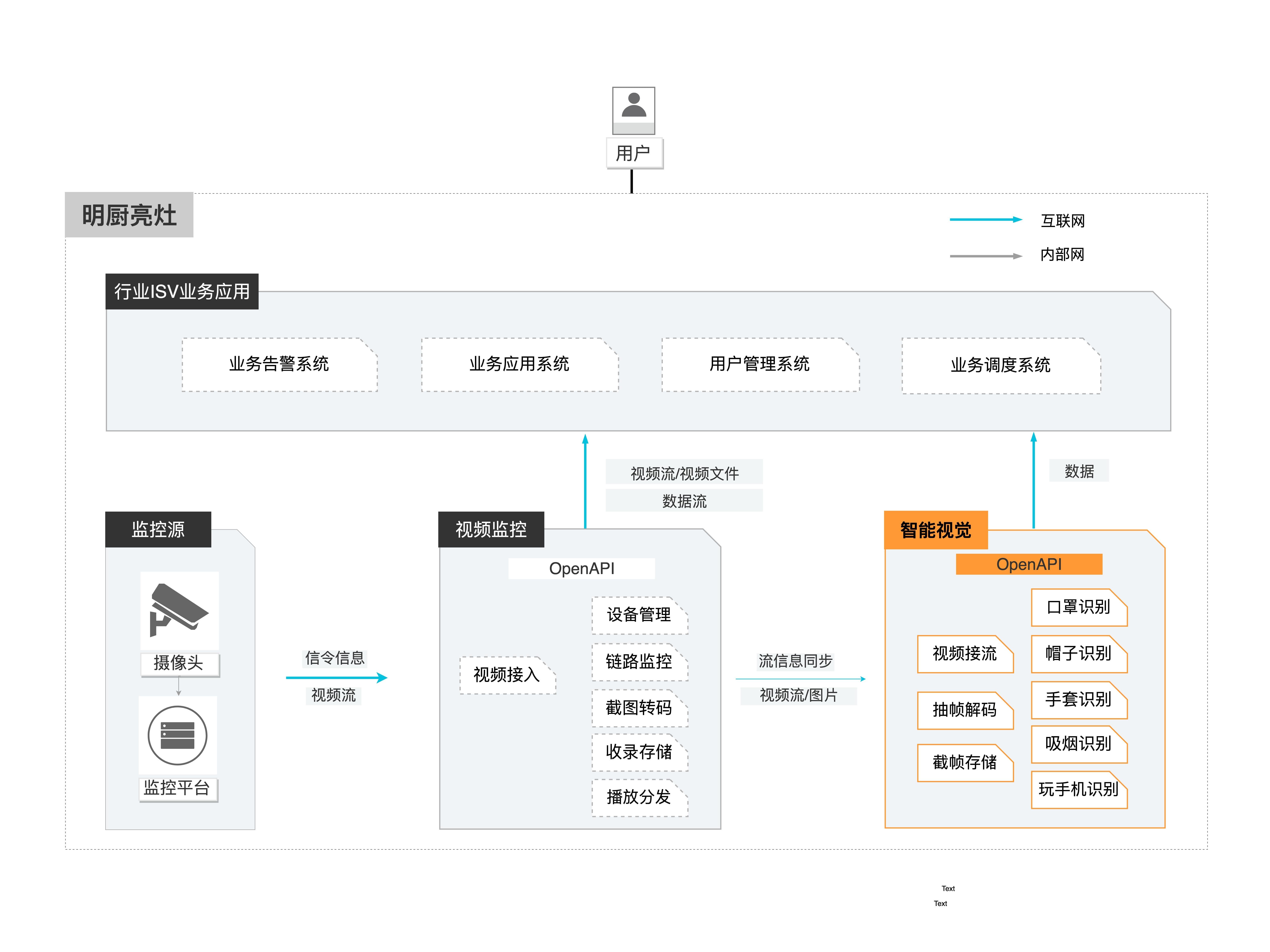明厨亮灶架构图.jpg
