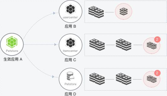 3.1开源框架有可能被单点异常拖垮整个应用系统.png