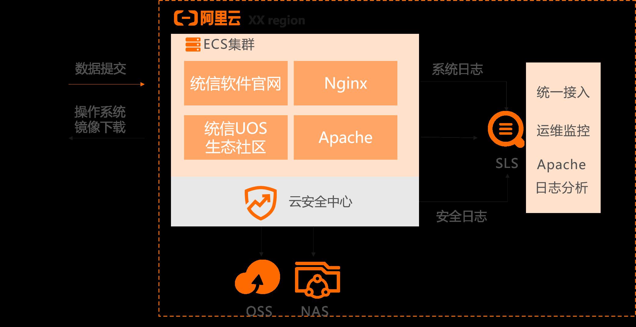 统信软件架构图.png