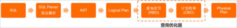 SQL调优进阶——查询优化器介绍