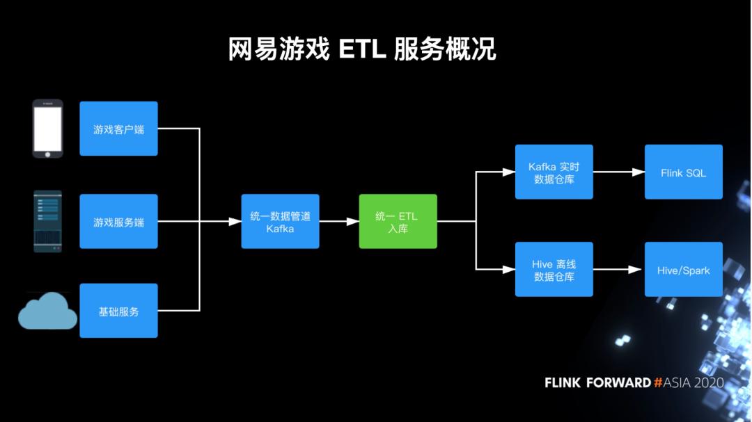 网易游戏基于 Flink 的流式 ETL 建设