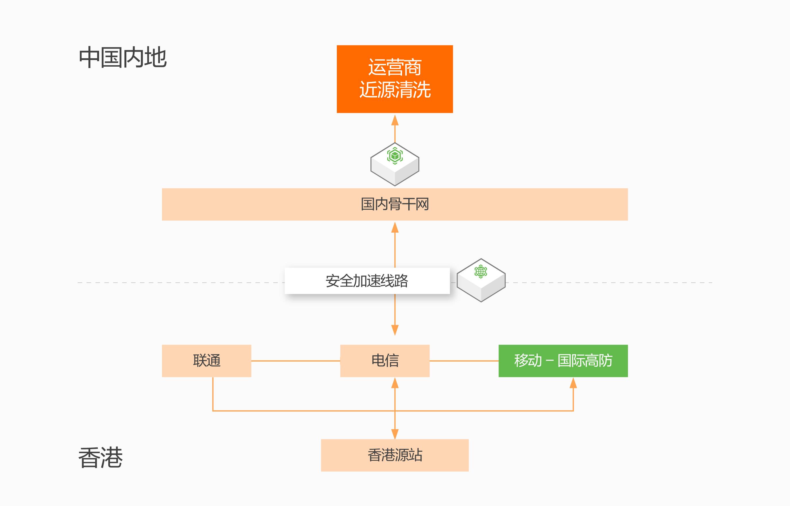 中银国际证券上云-安全体系架构-02.jpg