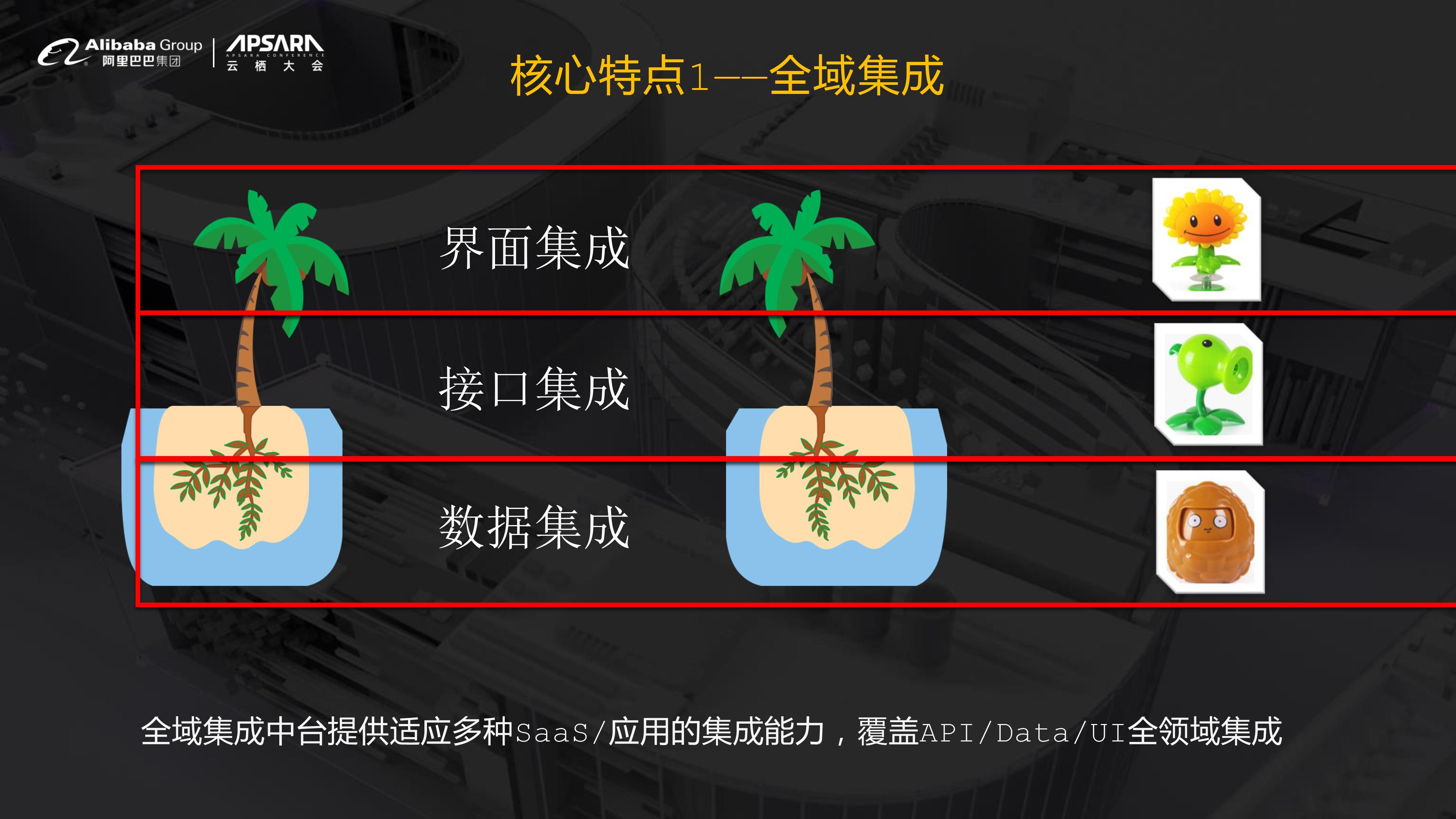 【最终】云栖大会_全域集成解决方案(1)-6.jpg