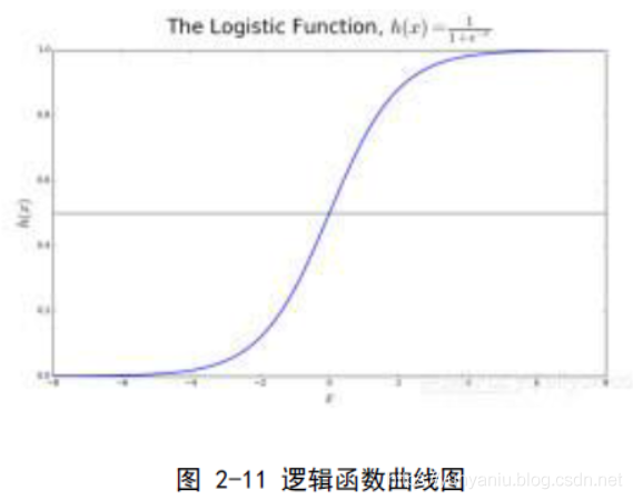 ML之LoR:逻辑回归LoR算法的简介、应用、经典案例之详细攻略