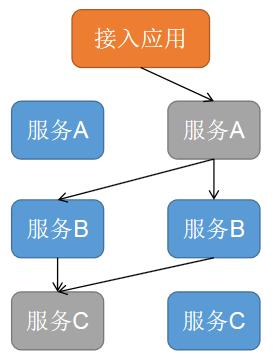 分布式全链路灰度发布的探索与实践
