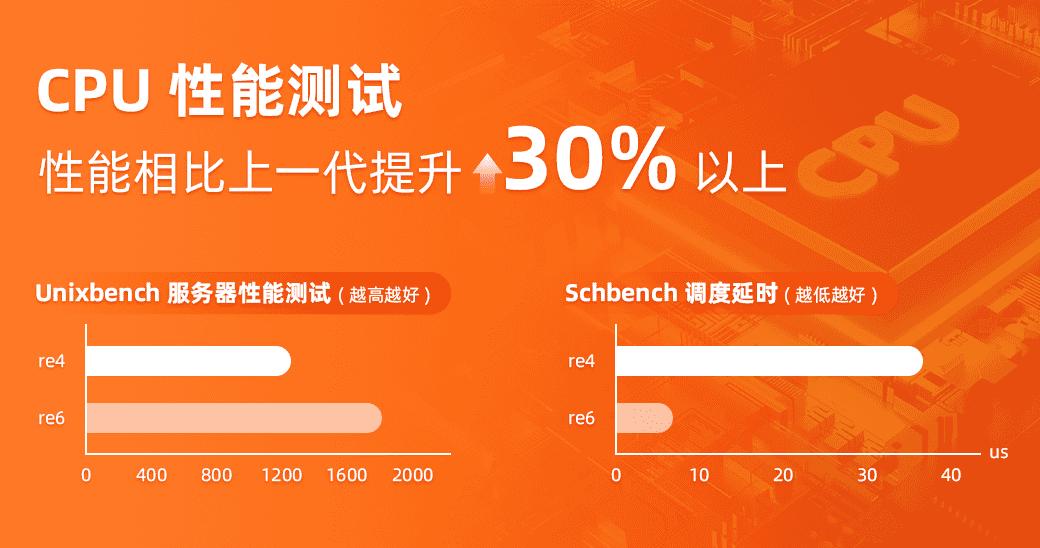 图1:CPU性能测试结果.png