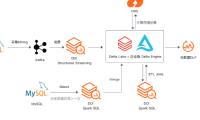 【实践案例】Databricks 数据洞察 Delta Lake 在基智科技的应用实践